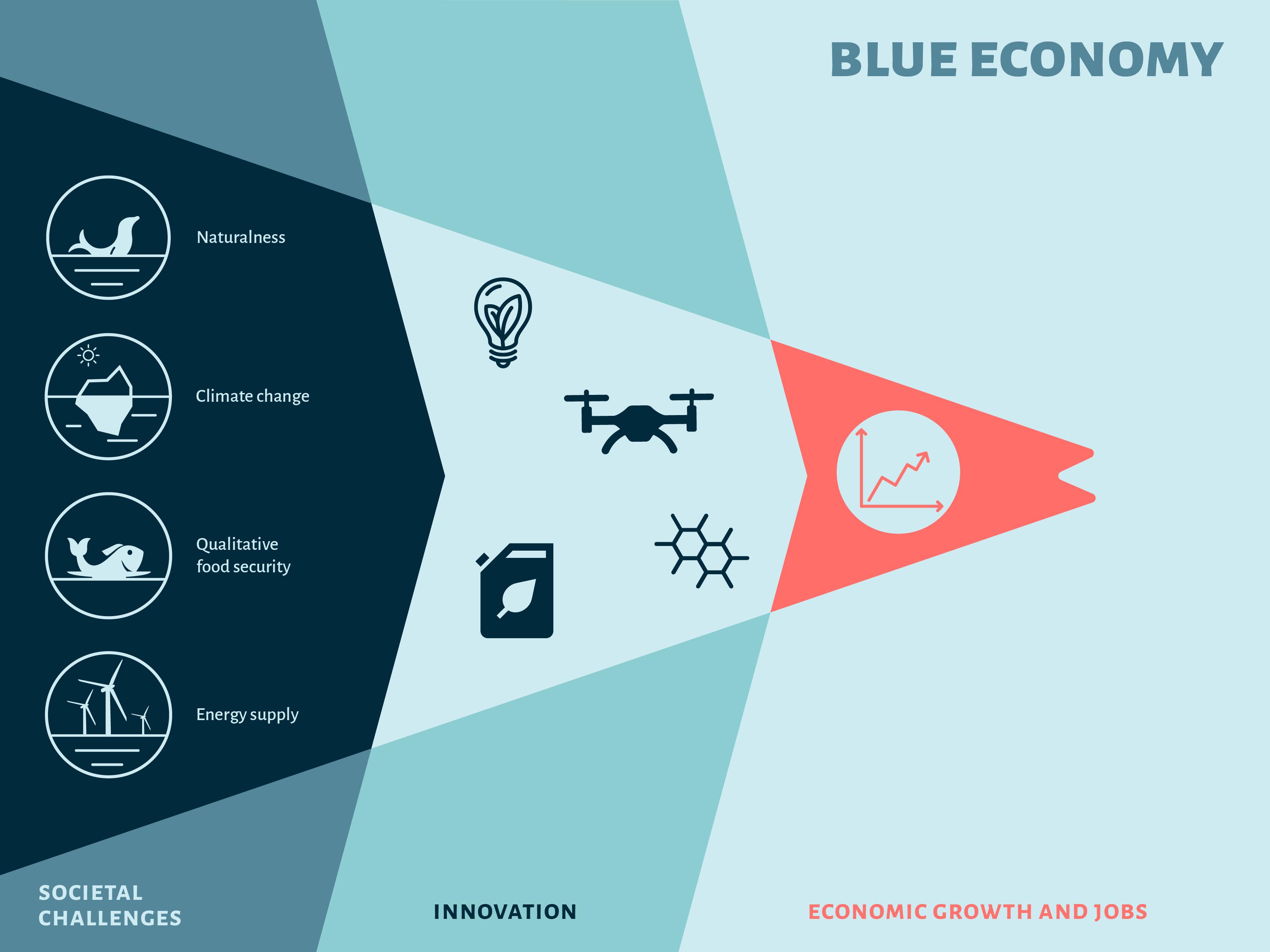 Blauwe Economie en Innovatie