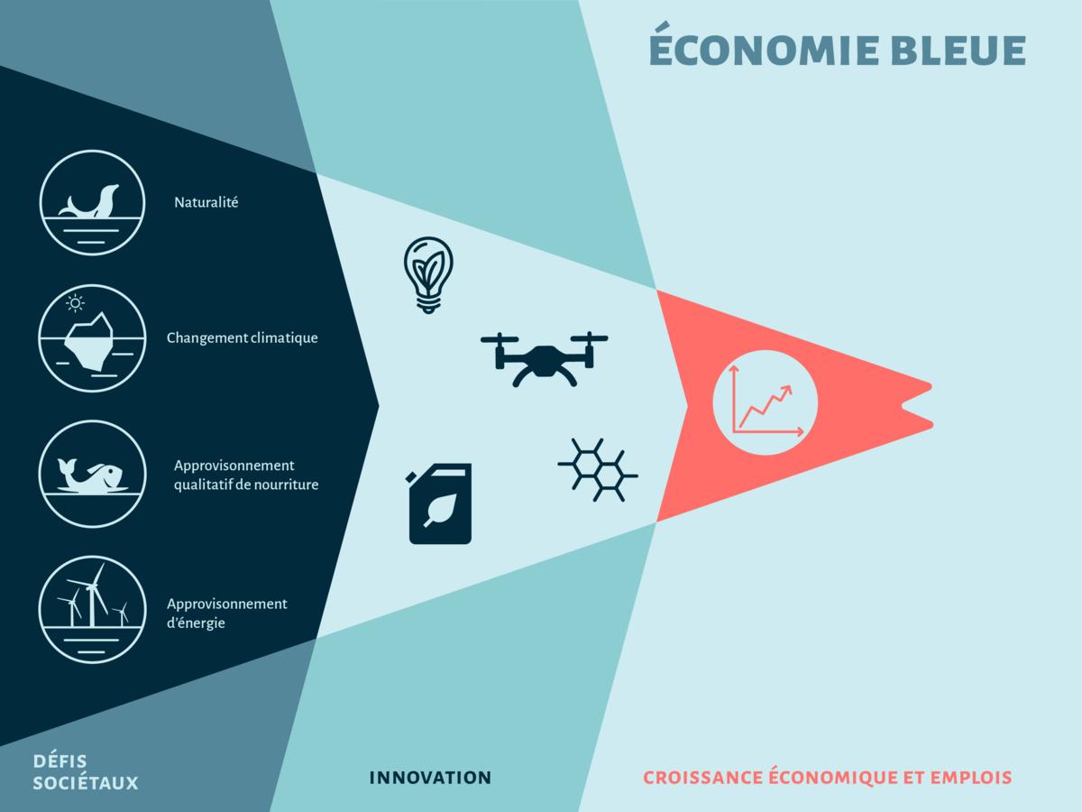 Économie bleue et innovation