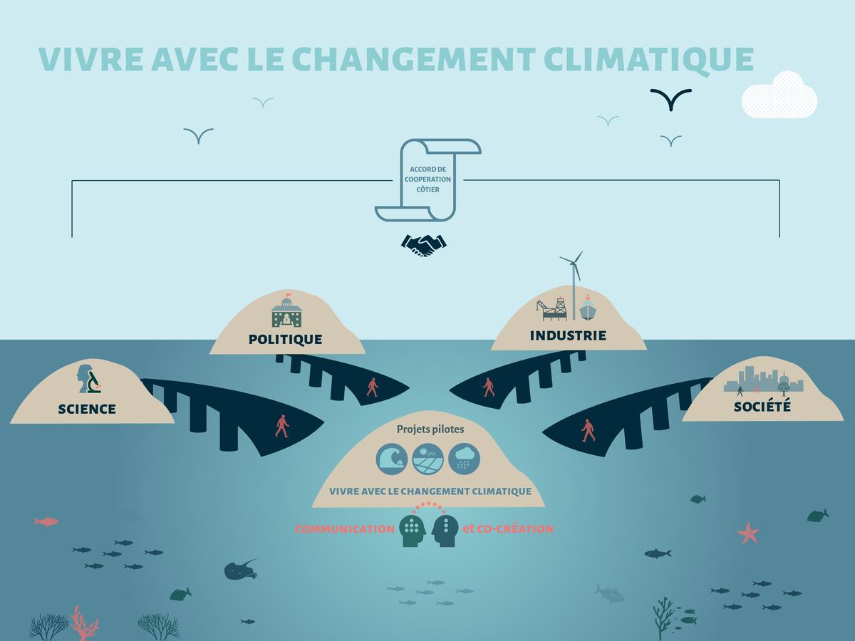 Vivre avec le changement climatique