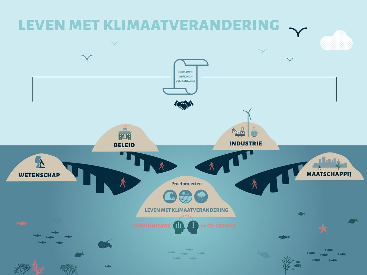 Leven met klimaatverandering
